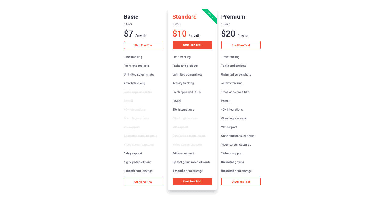 Time Doctor Pricing