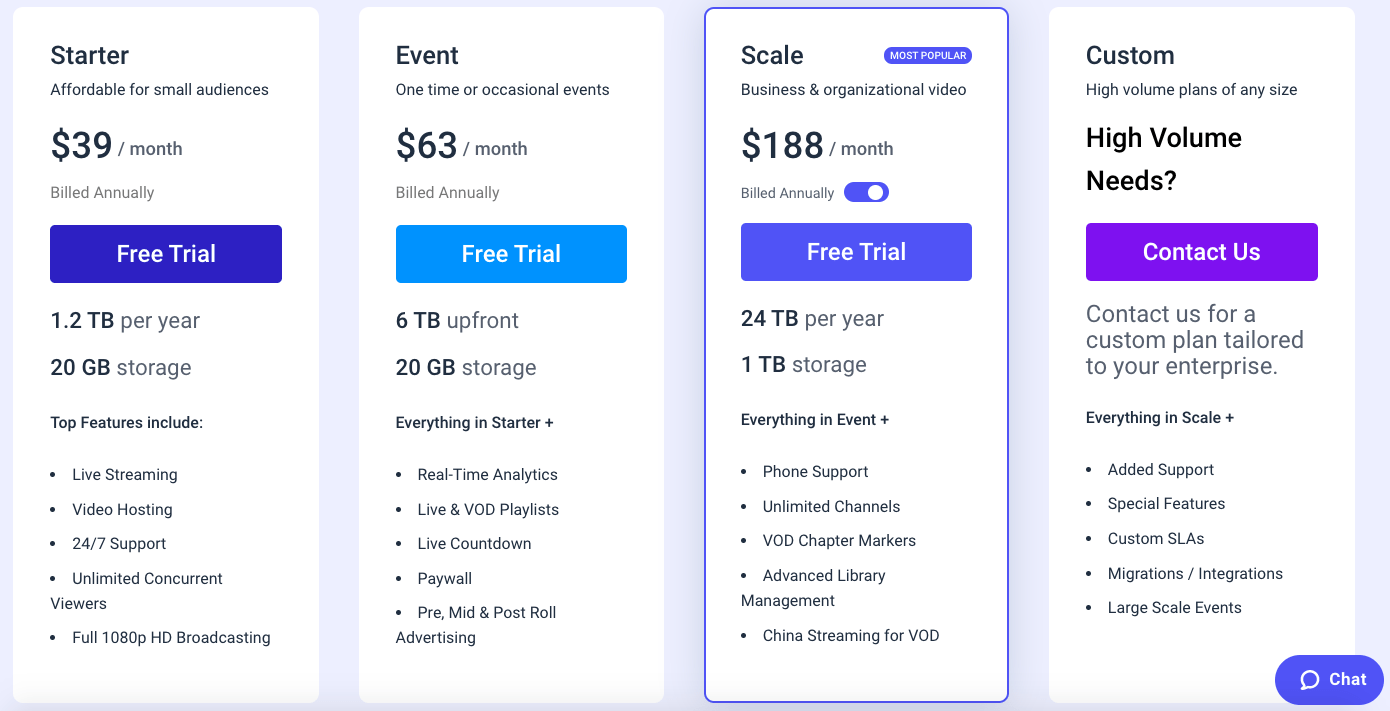Dacast Pricing